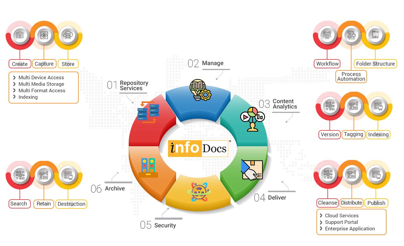 Writer Information - Infodocs Architecture
